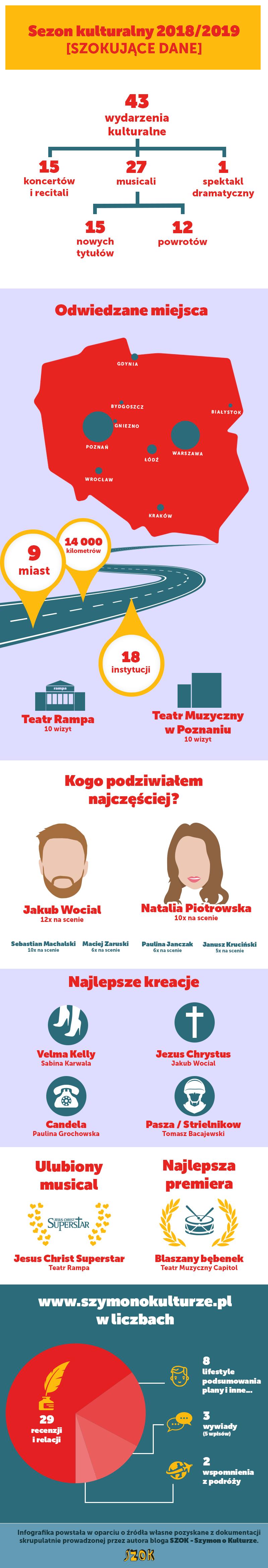 Infografika - podsumowanie sezonu 2018/2019